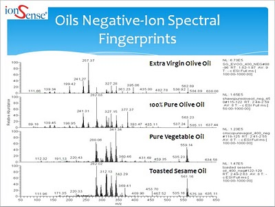 Negative Ion Oils