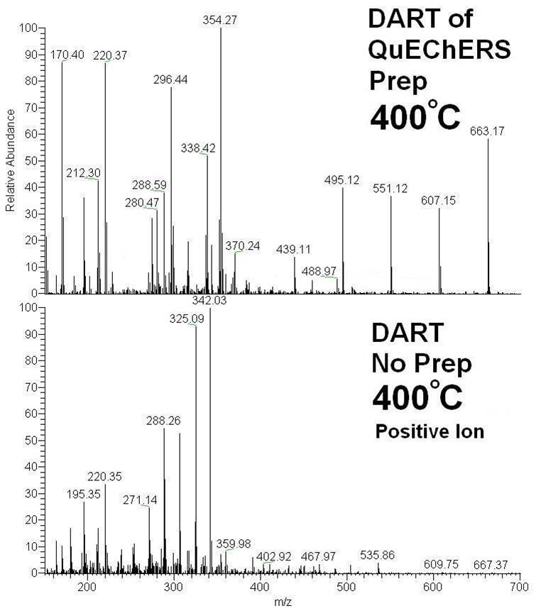 5-hour Energy Drink Positive Ion DART-MS